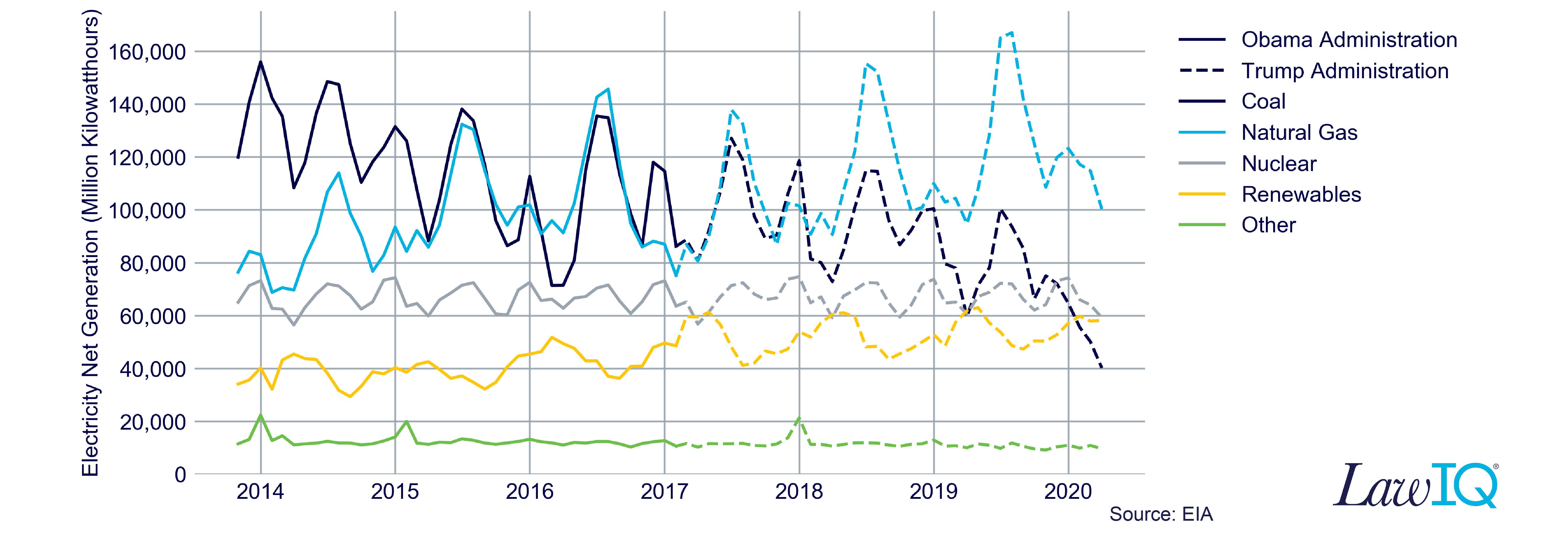 20200805_EIA Chart